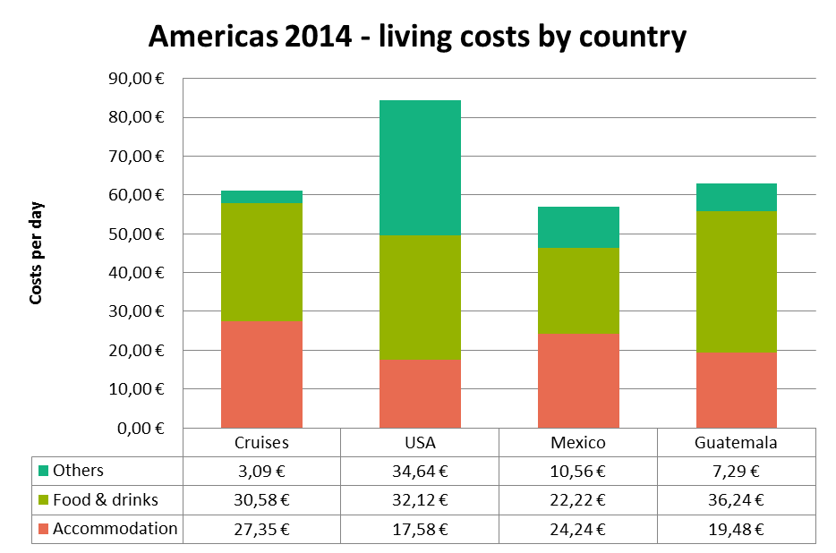 Americas trip 2014 costs country by country
