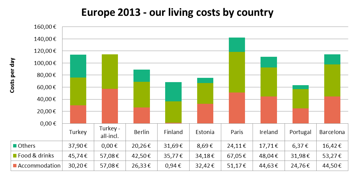 By country costs in Europe 2013