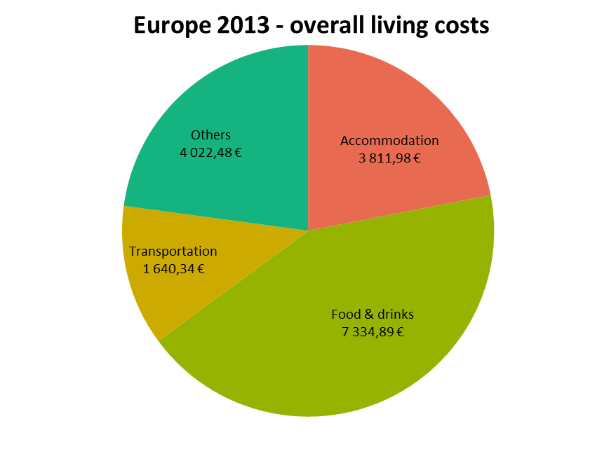 Overall living costs in Europe in 2013