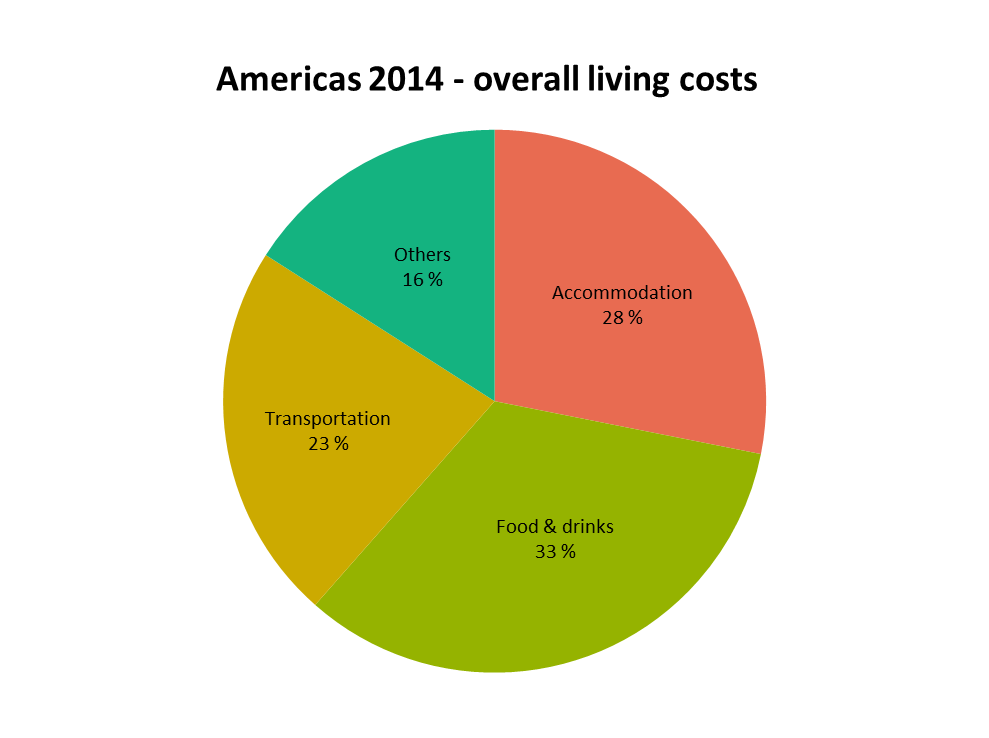Americas trip overall costs 2014