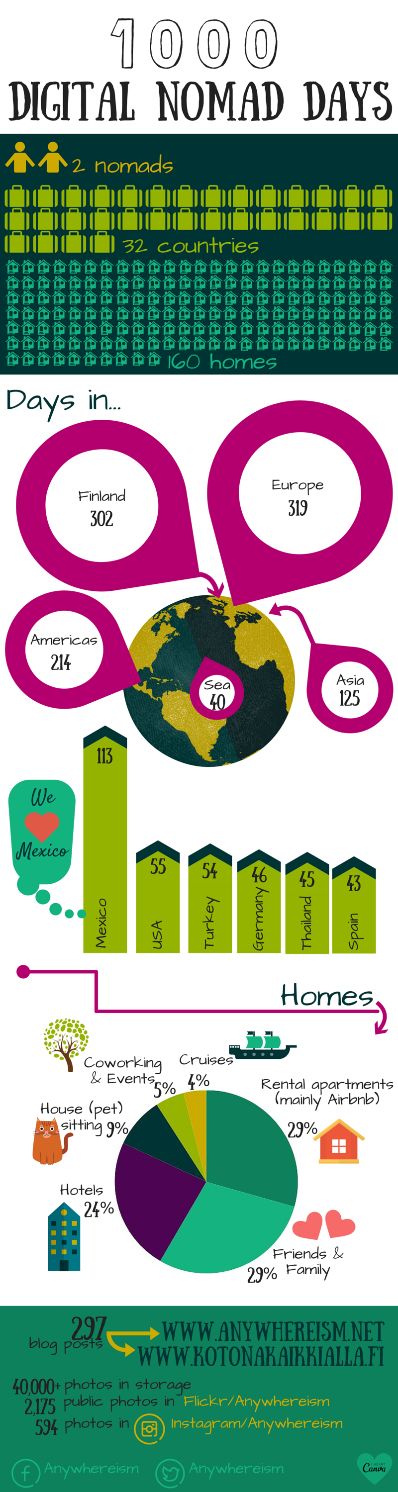 Anywhereism 1000 digital nomad days Infograph